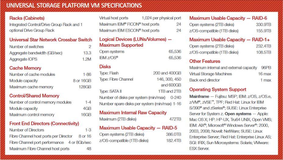 USP-VM Specs